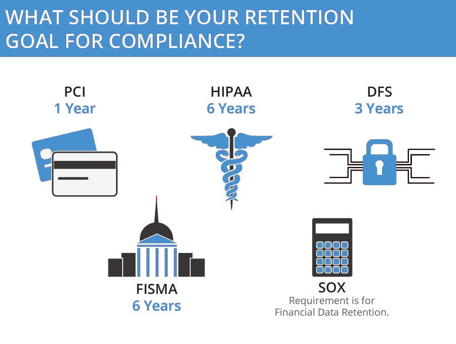 Retention Goals For Compliance