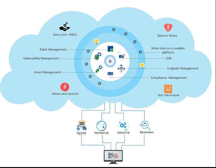 Cyber Hygiene Platform